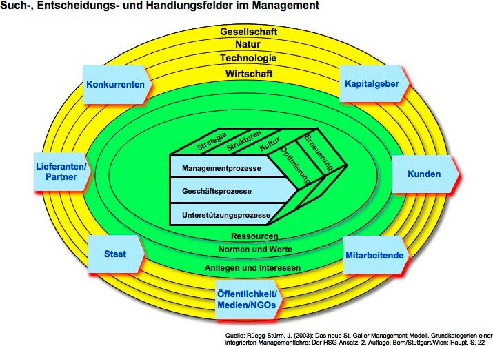 Pittig Consult Management Coaching